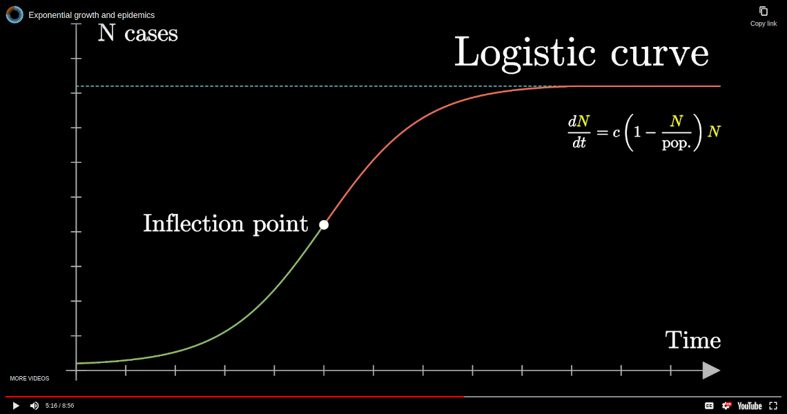 Exponential growth and epidemics